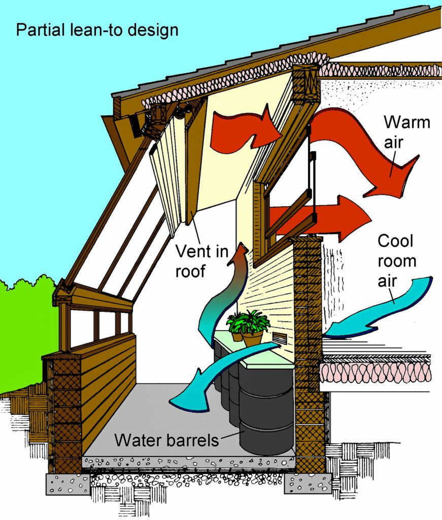 This schematic shows how to utilize thermal mass (water barrels and concrete floor) and vents to circulate hot air into house.